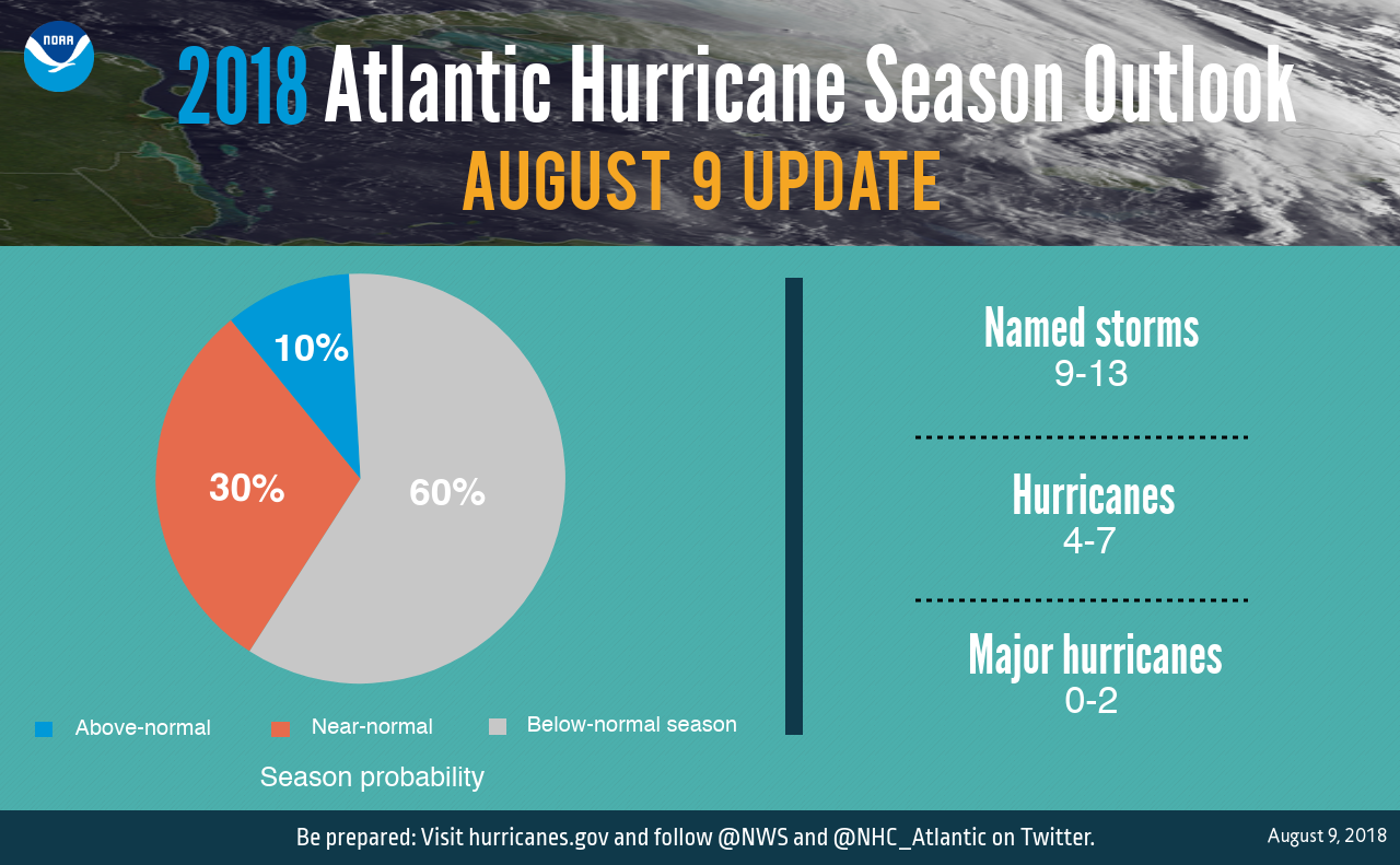 GRAPHIC20-Numbers20-20Outlook20Aug20920update20201820-20NOAA.png